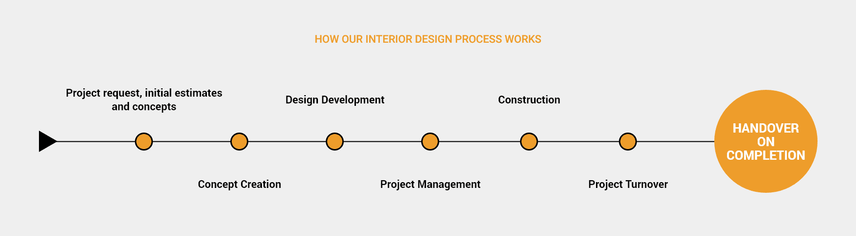 Our Interior Design process